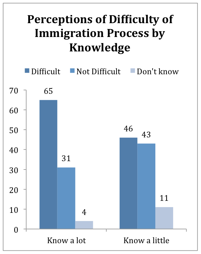 PRRI Religion Values Immigration_perceptions of difficulty of immigration process by knowledge