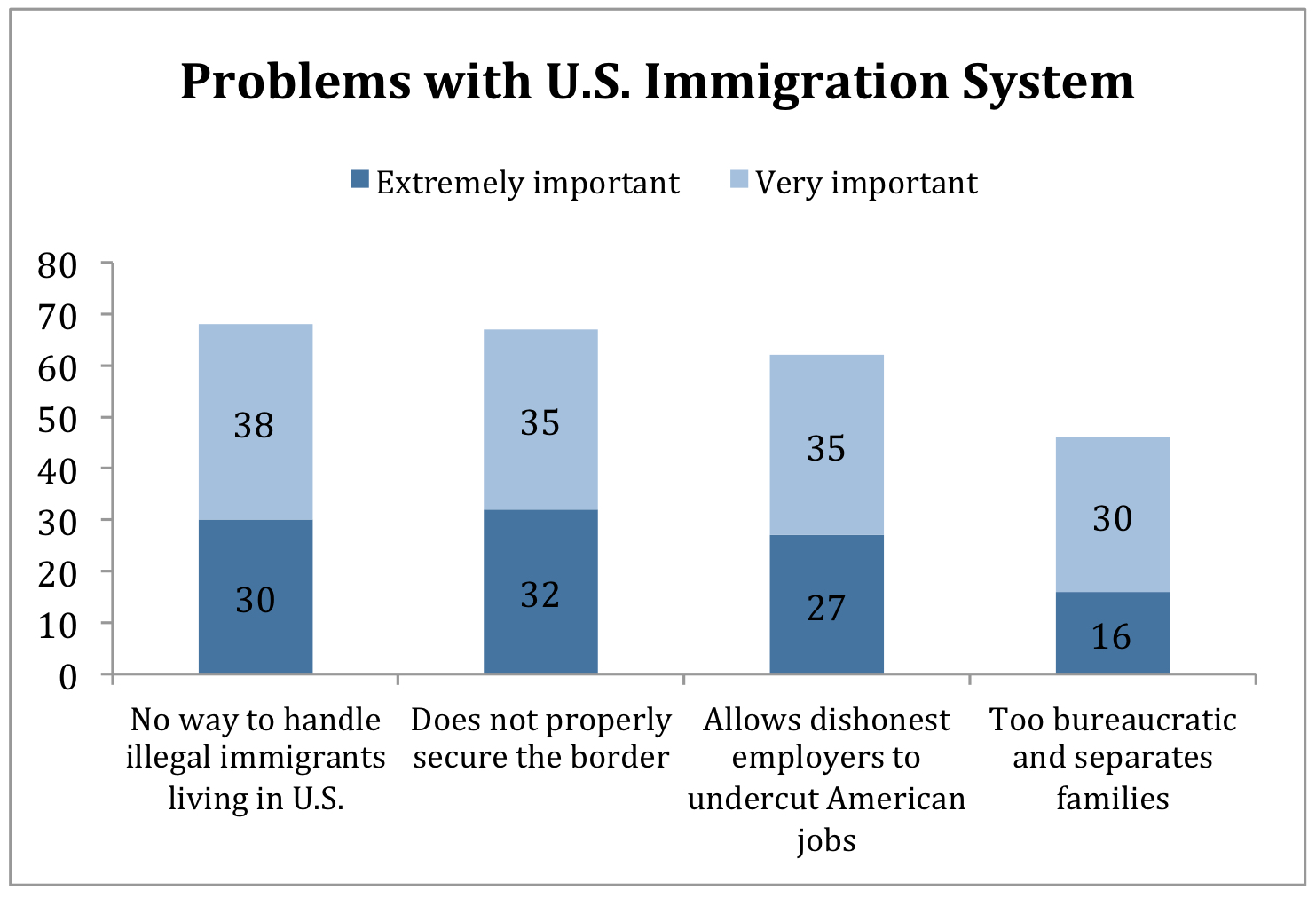 PRRI Religion Values and Immigration_problems with us immigration system