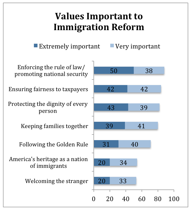 PRRI Religion Values and Immigration_values important to immigration reform