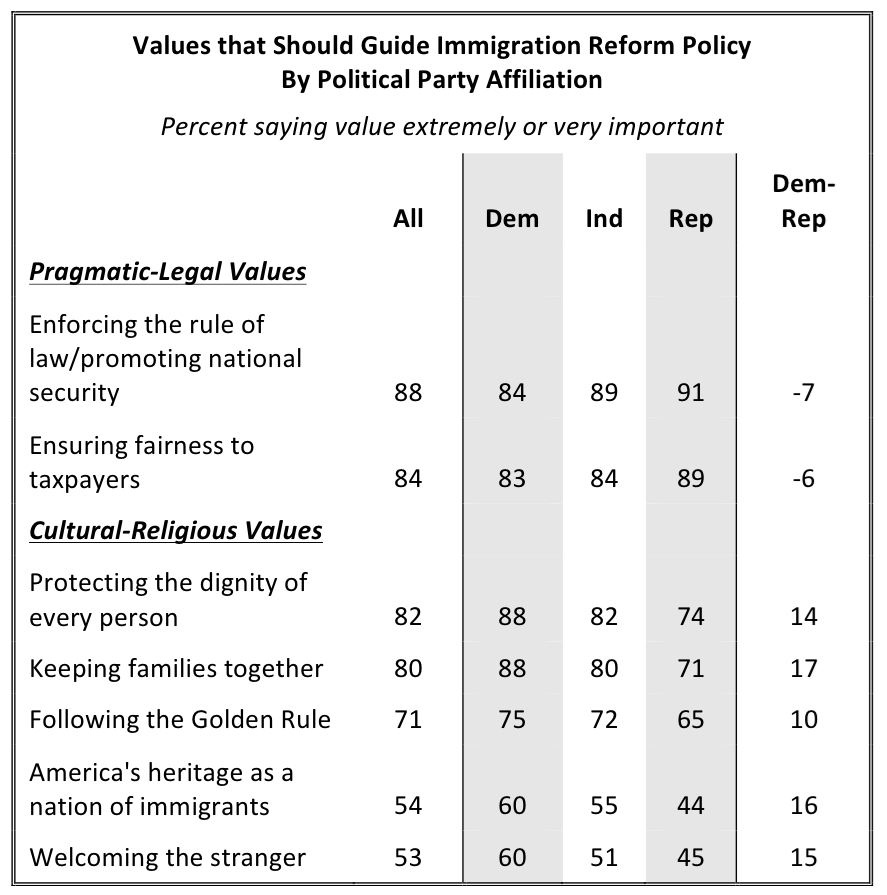 PRRI Religion Values and Immigration_values that should guide immigration reform policy by party
