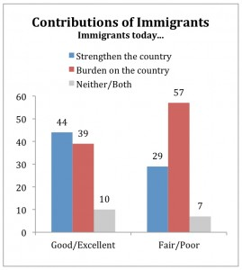 "economic and social contributions of immigrants Undocumented immigrants contribute over $11 and medicare and social security acts as a de facto ""tax"" on low-wage immigrants' earnings in economic."