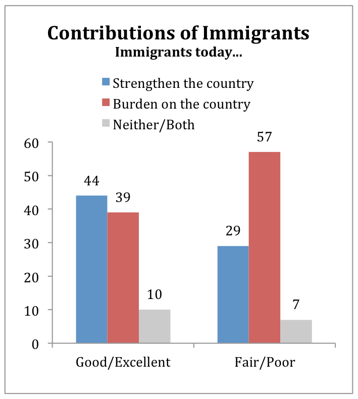 PRRI Religion, Values, Immigration Reform_A Look at the States_Arkansas_Contributions of immigrants