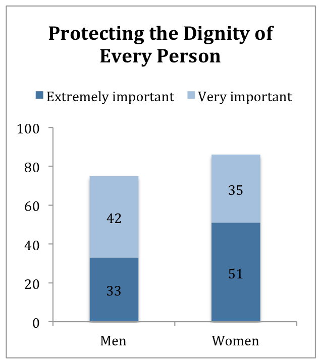 PRRI Religion, Values, Immigration Reform_A Look at the States_Arkansas_Protecting dignity