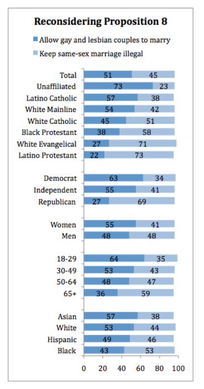 PRRI 2010 Reconsidering proposition 8 by religious affiliation party affiliation gender age race