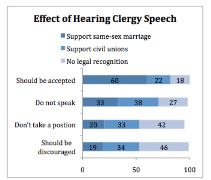 PRRI 2010 effect of hearing clergy speech same-sex marriage