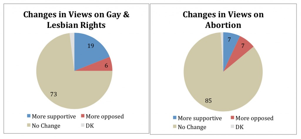 PRRI AVS 2010 pre-election_changes in views on gay lesbian rights and abortion