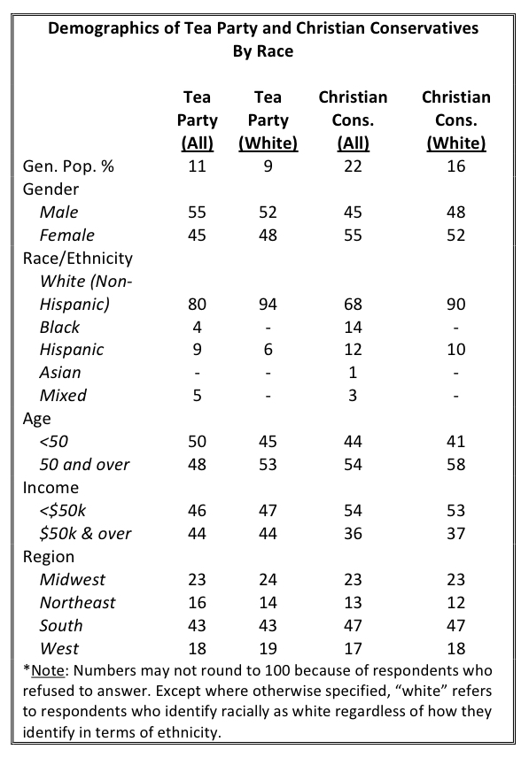 PRRI AVS 2010 pre-election_demographics of tea party and christian conservatives by race