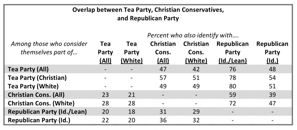 PRRI AVS 2010 pre-election_overlap btwn tea party christian conservatives and gop