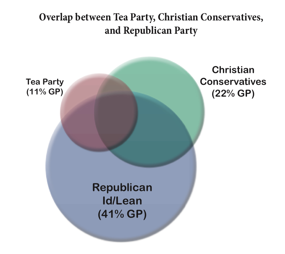 PRRI AVS 2010 pre-election_overlap btwn tea party christian conservatives and gop venn