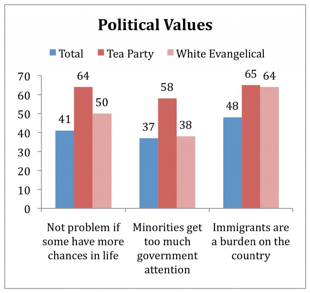 PRRI AVS 2010 pre-election_political values by tea party white evangelical