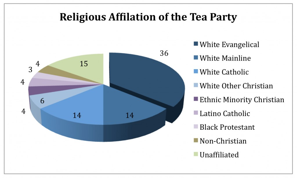 PRRI AVS 2010 pre-election_religious affiliation of the tea party