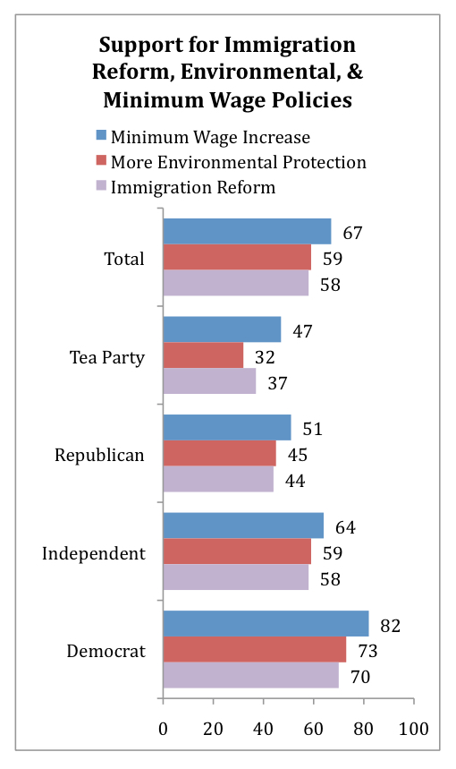 PRRI AVS 2010 pre-election_support for immigration reform environmental minimum wage