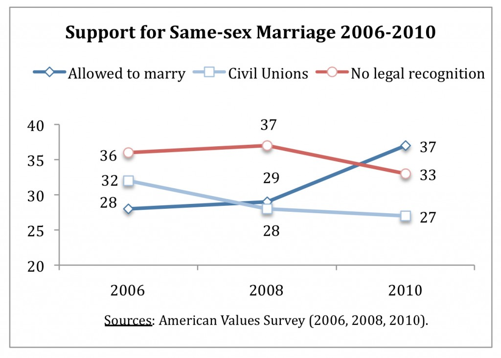 PRRI AVS 2010 pre-election_support for same-sex marriage 2006-2010