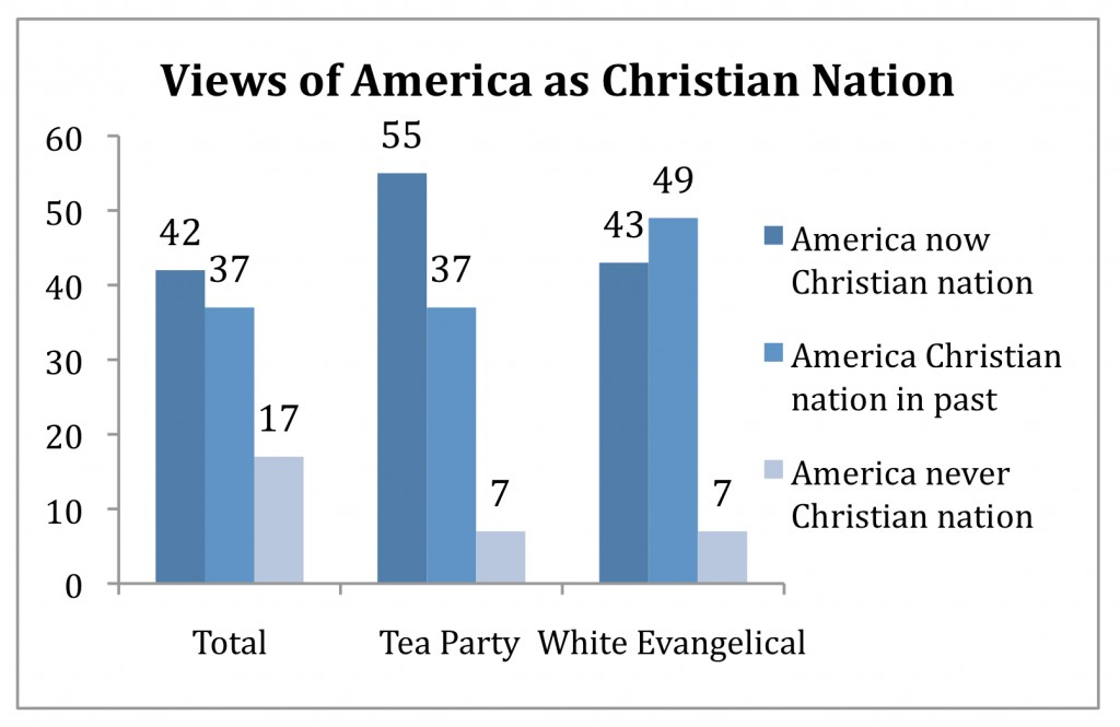 PRRI AVS 2010 pre-election_views of america as christian nation