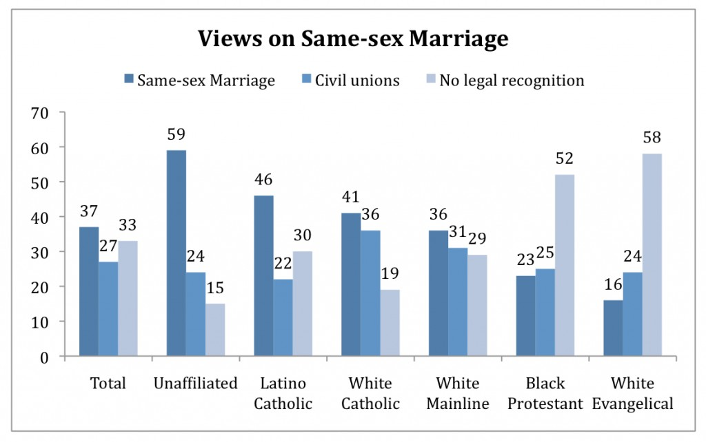 PRRI AVS 2010 pre-election_views on same-sex marriage by religion