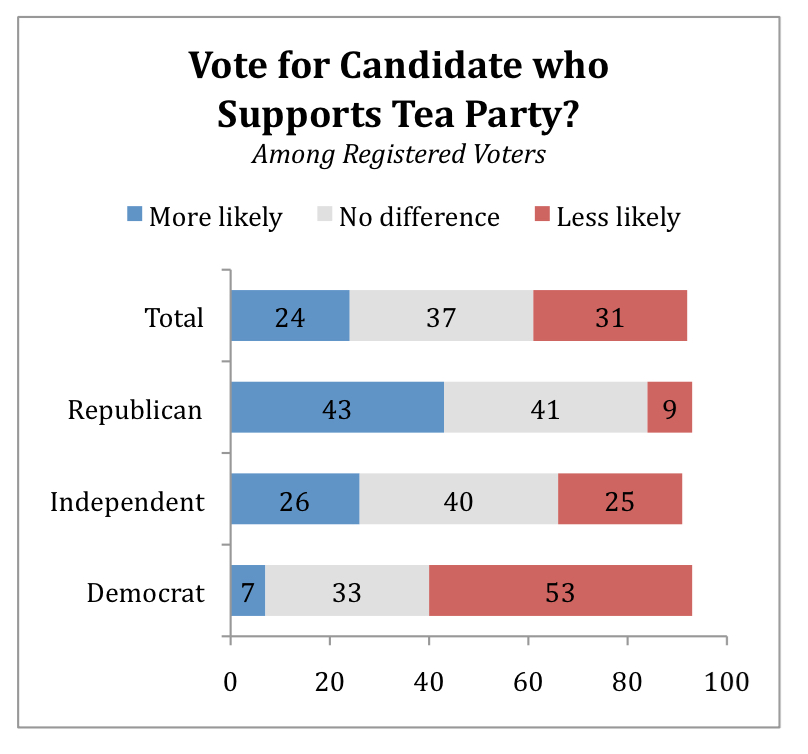 PRRI AVS 2010 pre-election_vote for candidate who supports tea party