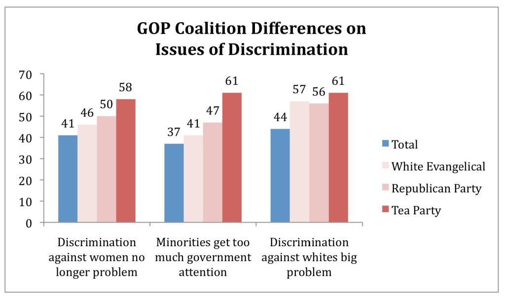 PRRI AVS 2010 post-election_GOP differences on issues of discrimination