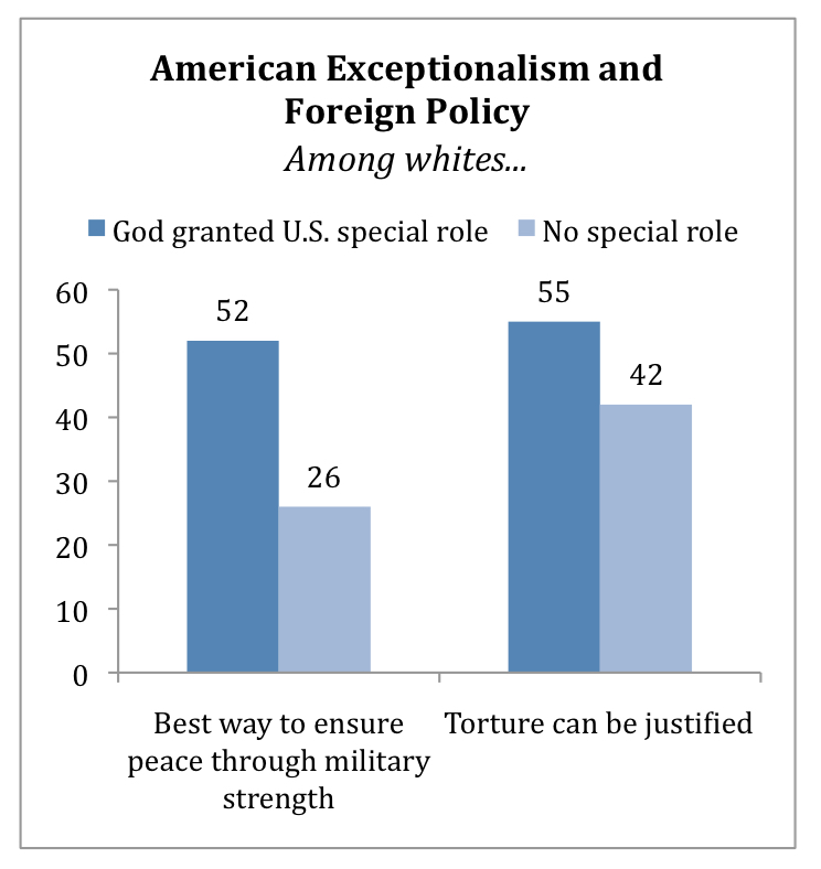 PRRI AVS 2010 post-election_american exceptionalism and foreign policy