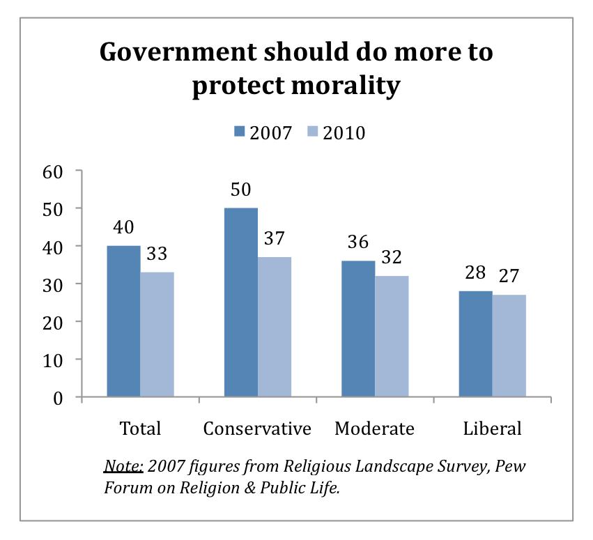PRRI AVS 2010 post-election_govt should do more to protect morality