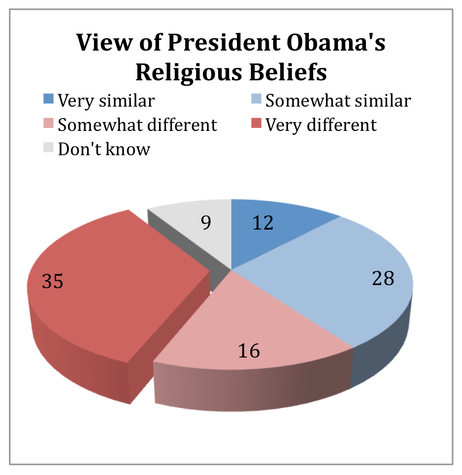 PRRI AVS 2010 post-election_view of president obamas religious beliefs