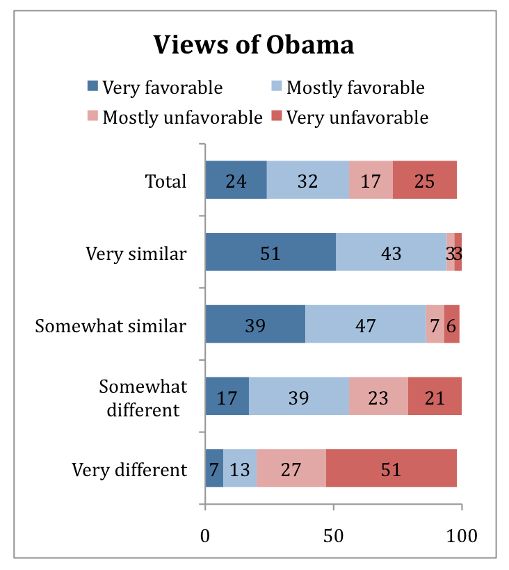 PRRI AVS 2010 post-election_views of obama