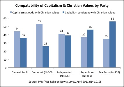 Capitalism ChristianValues Survey | Plurality of Americans believe capitalism at odds with Christian values