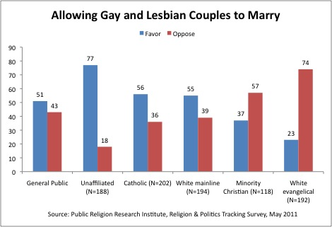 religious support for ssm Survey | Majority of Americans say they support same sex marriage, adoption by gay and lesbian couples
