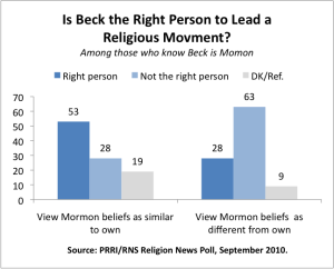 Points to potential religious tensions between beck and supporters