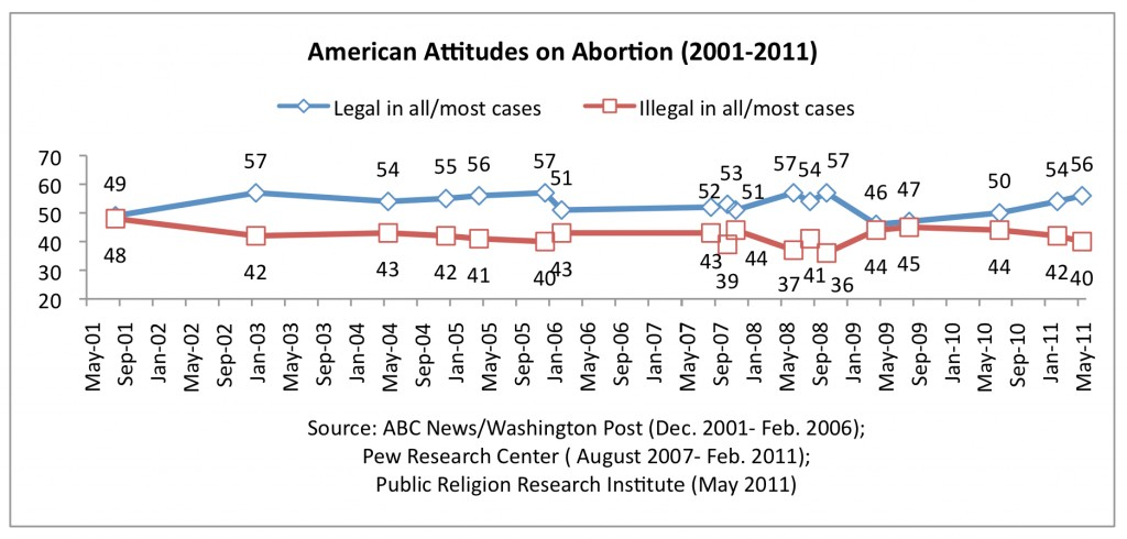 PRRI 2011 Abortion Survey_attitudes on abortion 2001-2011