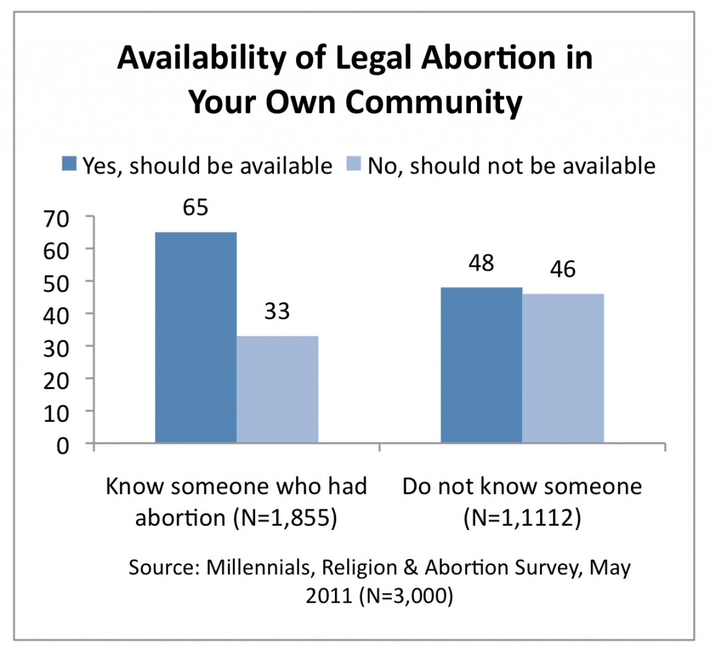 PRRI 2011 Abortion Survey_availability of legal abortion in your community