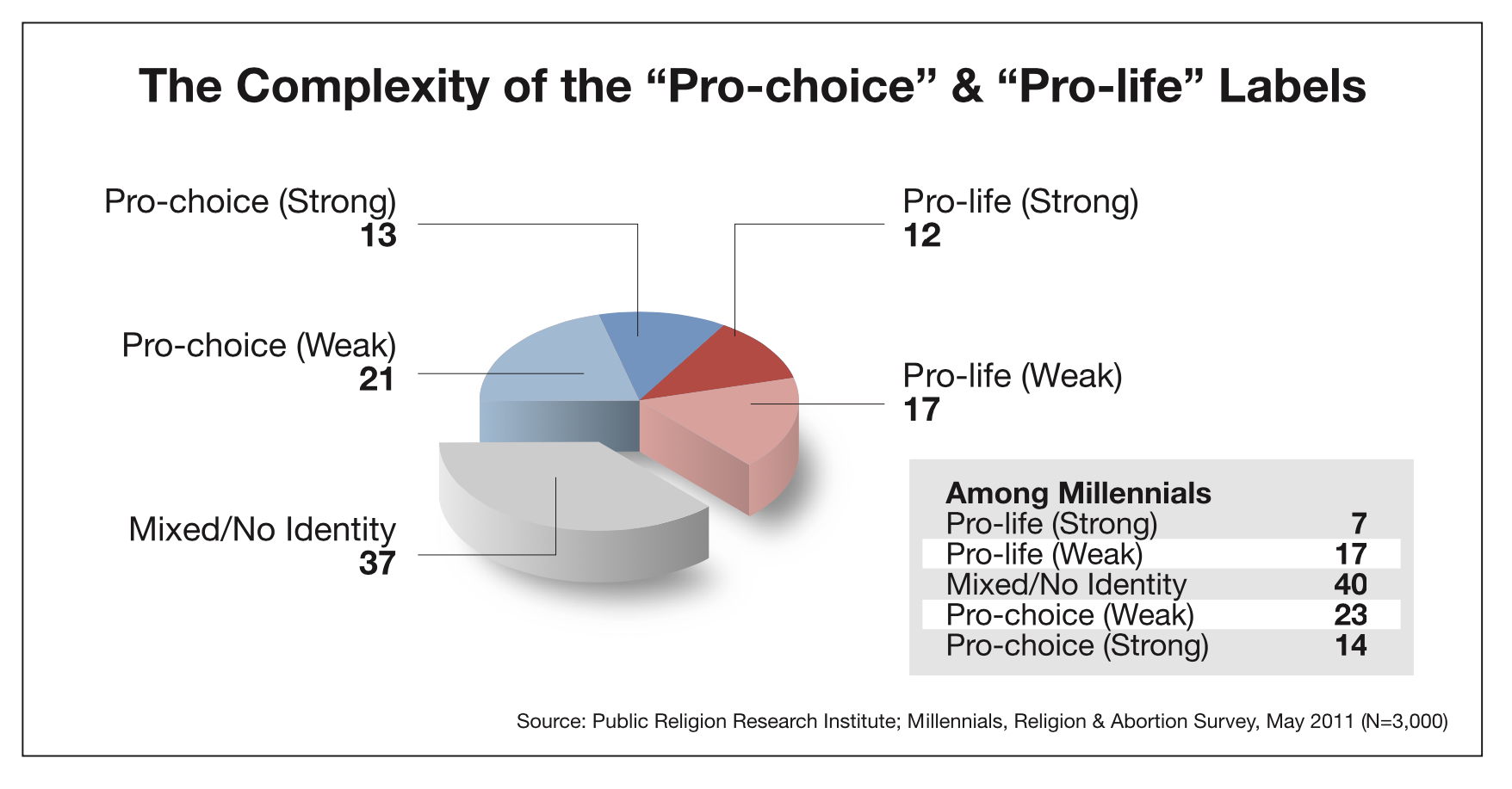 pro-life thesis essay A thesis can be found in many places—a debate speech, a lawyer's closing argument, even an advertisement but the most common place for a thesis statement (and probably why you're reading this article) is in an essay whether you're writing an argumentative paper, an informative essay, or a.