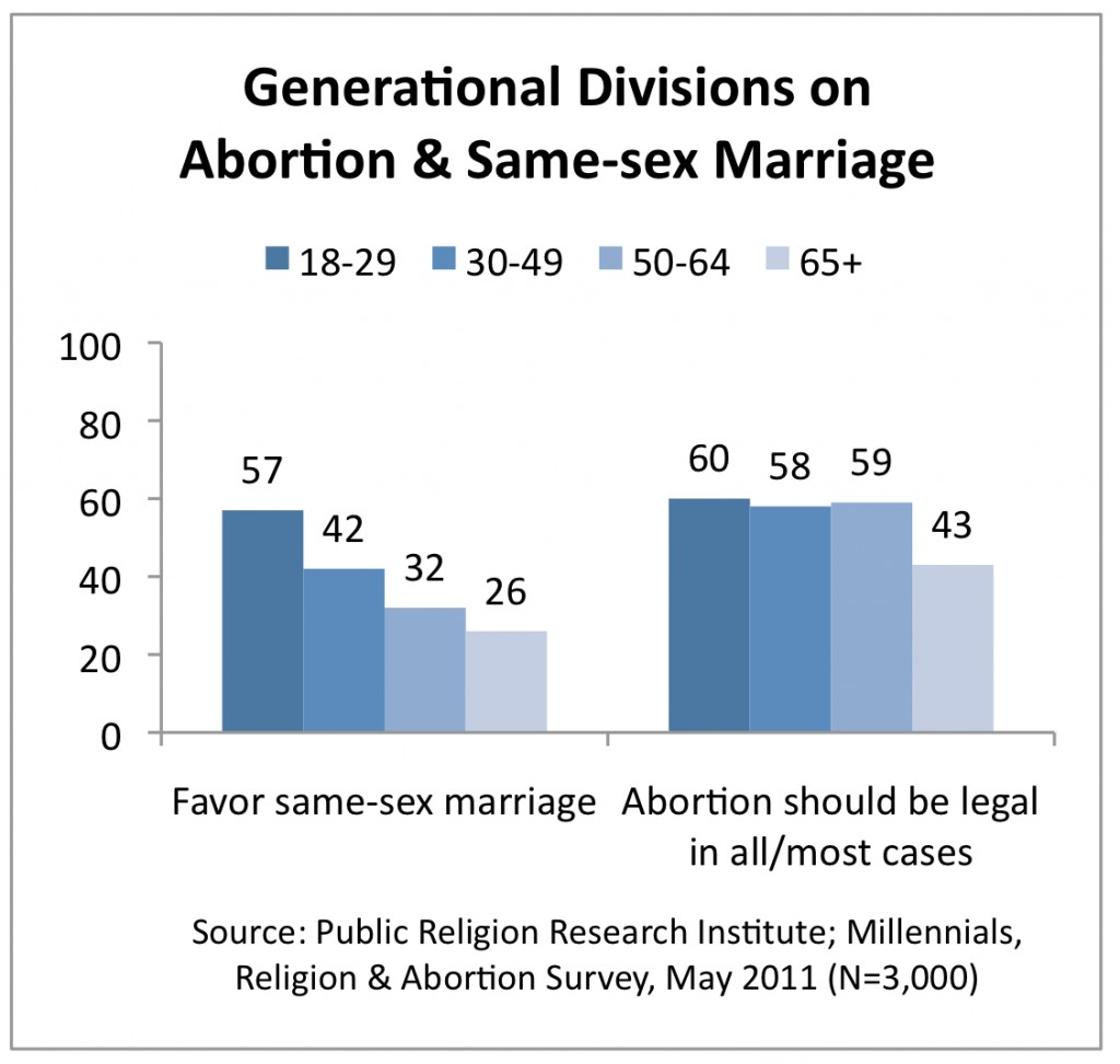 PRRI 2011 Abortion Survey_generational divisions on abortion and ssm