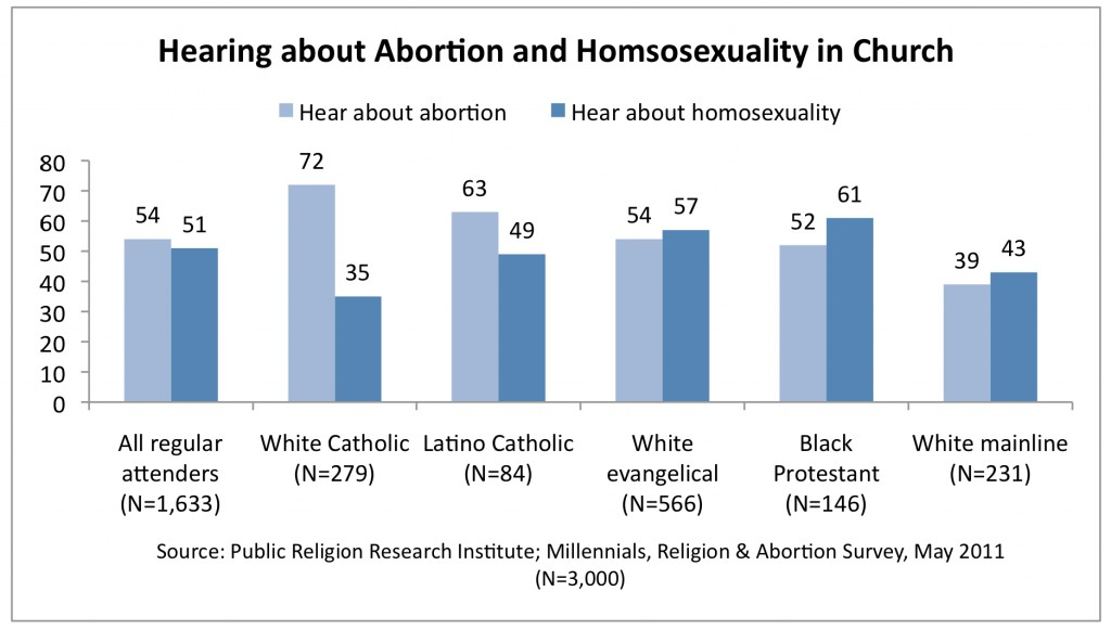 PRRI 2011 Abortion Survey_hearing about abortion homosexuality in church