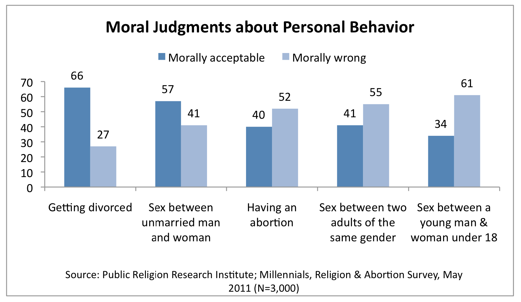 is abortion moral or immoral essay