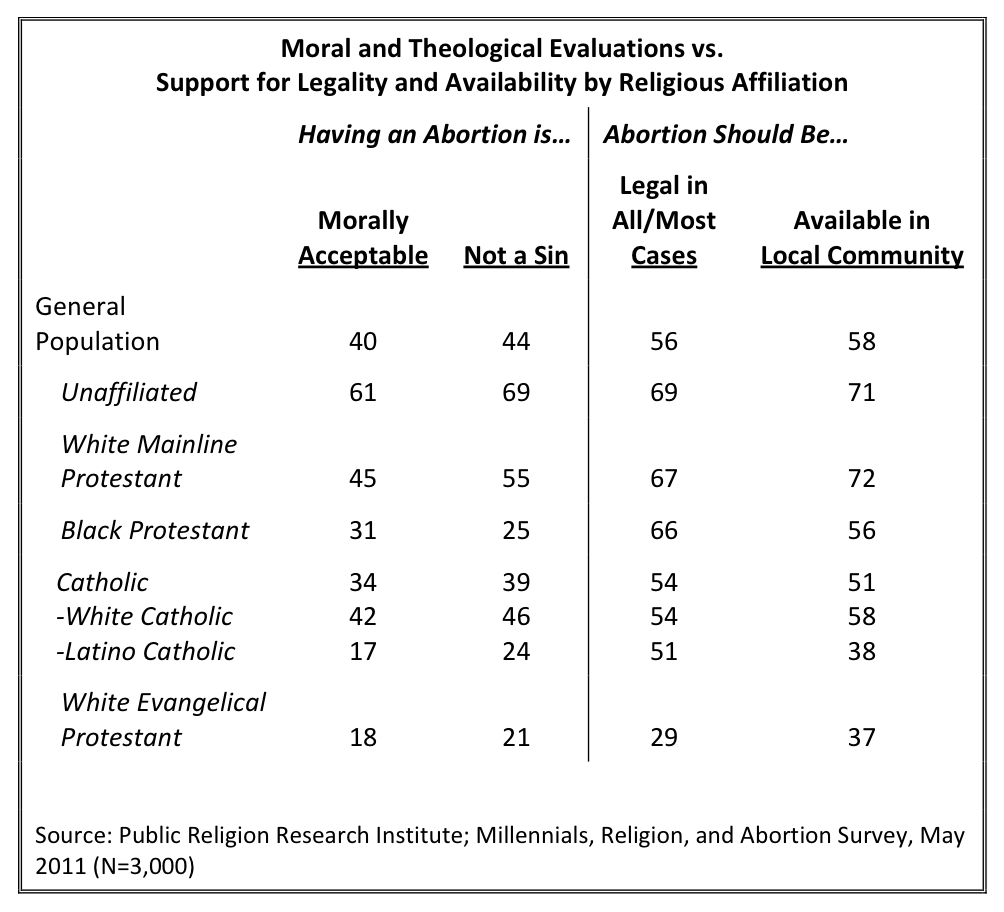 PRRI 2011 Abortion Survey_moral theological evaluation vs support for legality availability by religious affiliation