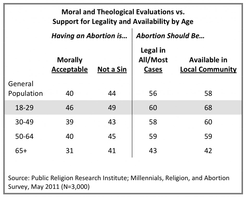 PRRI 2011 Abortion Survey_moral theological evaluations vs support for legality availability by age