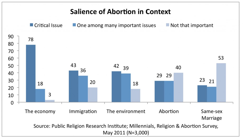 PRRI 2011 Abortion Survey_salience of abortion in context