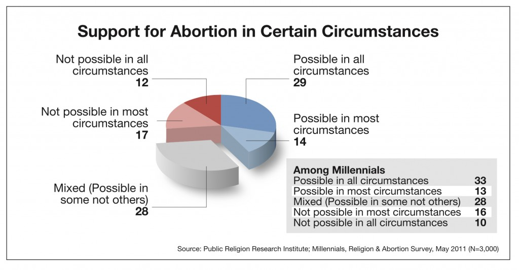 PRRI 2011 Abortion Survey_support for abortion in certain circumstances