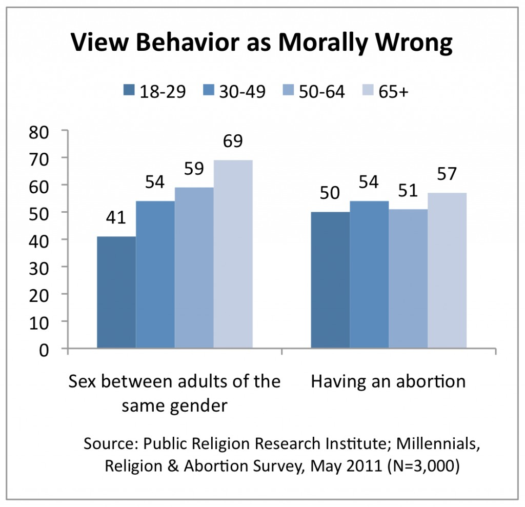 PRRI 2011 Abortion Survey_view behavior as morally wrong