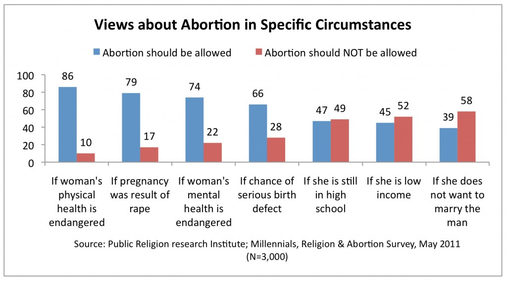 PRRI 2011 Abortion Survey_views about abortion in specific circumstances