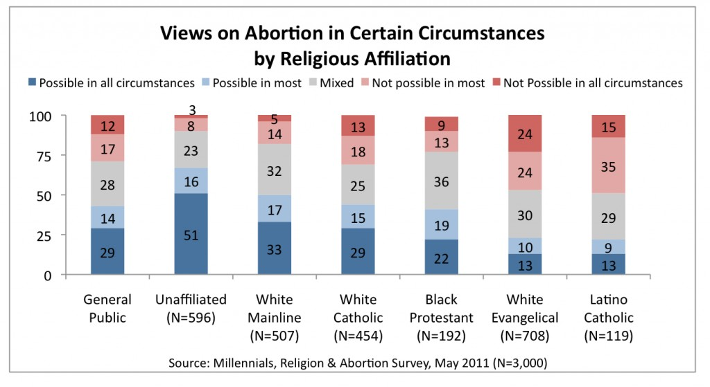PRRI 2011 Abortion Survey_views on abortion in certain circumstances by religious affiliation