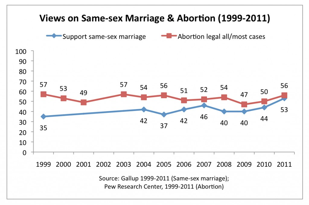 PRRI 2011 Abortion Survey_views on ssm and abortion 1999-2011