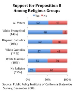 Prop 8 Relig 246x300 Report | Religious Voters and Californias Proposition 8