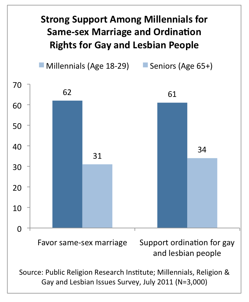 PRRI 2011 Millennial LGBT Survey_support among millennials for ssm ordination rights for gay lesbian