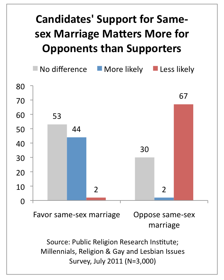 PRRI 2011 Millennials LGBT_candidates support for ssm matters more for opponents than supporters