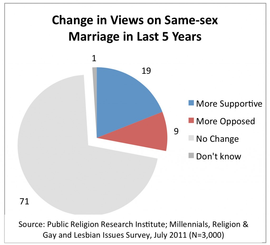PRRI 2011 Millennials LGBT_change in views on ssm in last 5 years