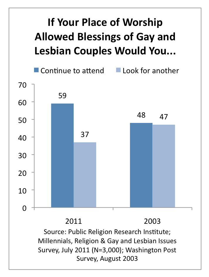 PRRI 2011 Millennials LGBT_if your place of worship allowed blessings of gay lesbian couples