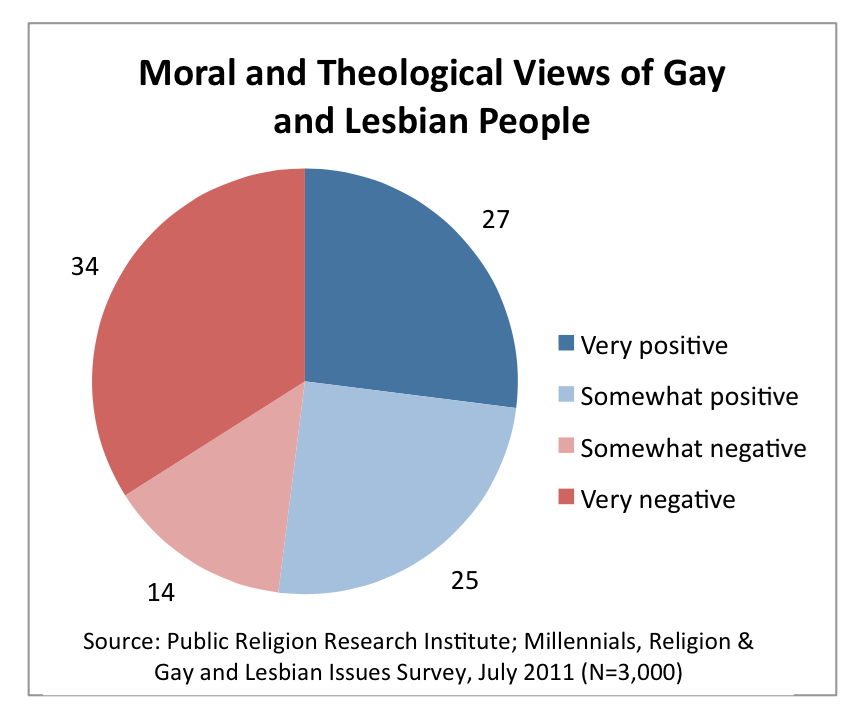 PRRI 2011 Millennials LGBT_moral theological views of gay lesbian ppl