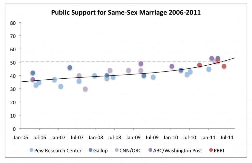 PRRI 2011 Millennials LGBT_public support for ssm 2006-2011