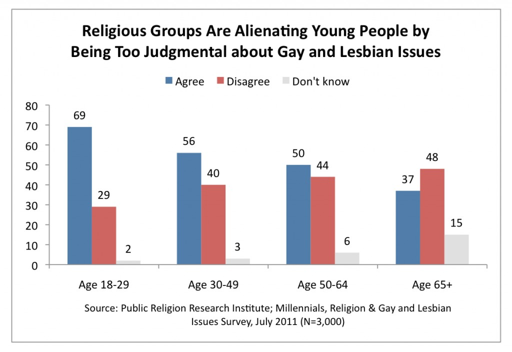 PRRI 2011 Millennials LGBT_religious groups are alienating young ppl by being too judgmental on gay lesbian issues